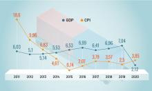 Kinh tế trong 9 tháng Covid-19
