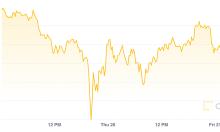 Giá Bitcoin phục hồi, lấy lại mốc 40.000 USD