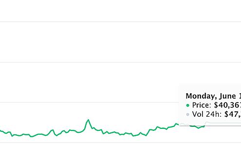 Bitcoin lấy lại mốc 40.000 USD nhờ Elon Musk